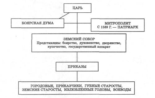 История выборных органов местного
